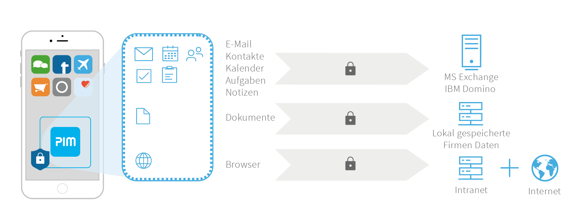 Eine Container-App bietet alle Funktionen um sicher mobil zu arbeiten