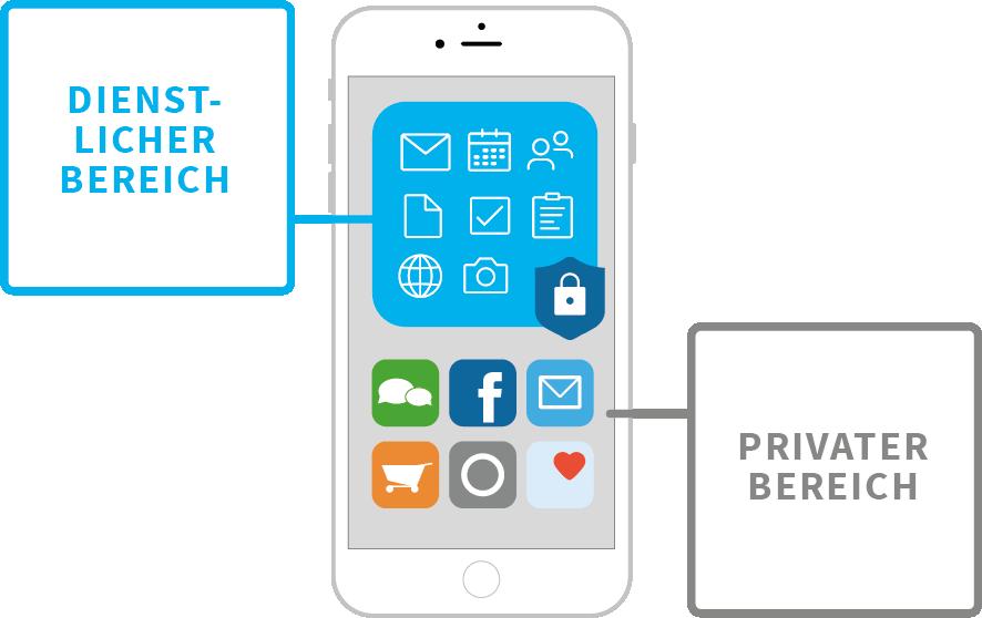 Container App trennt private und geschäftliche Daten