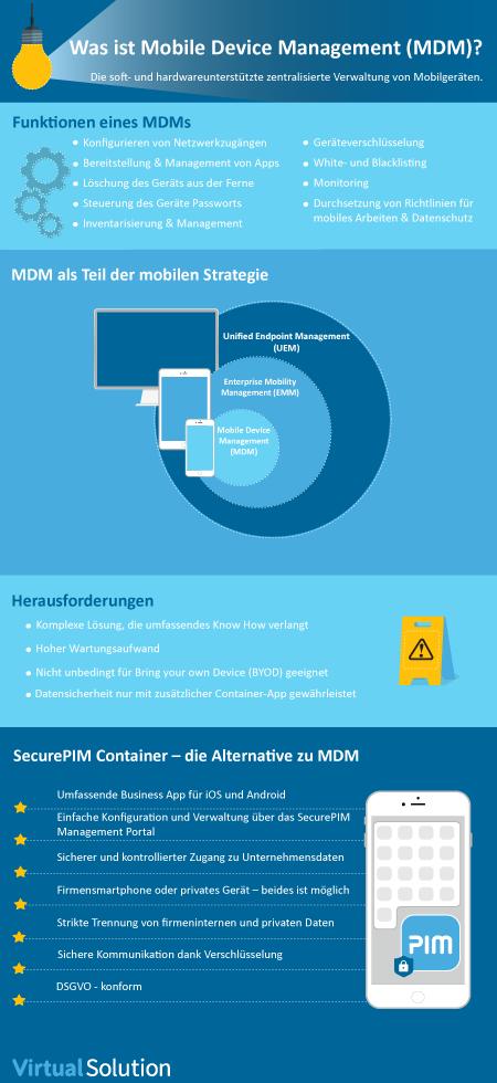 Was ist Mobile Device Management (MDM) Infografik