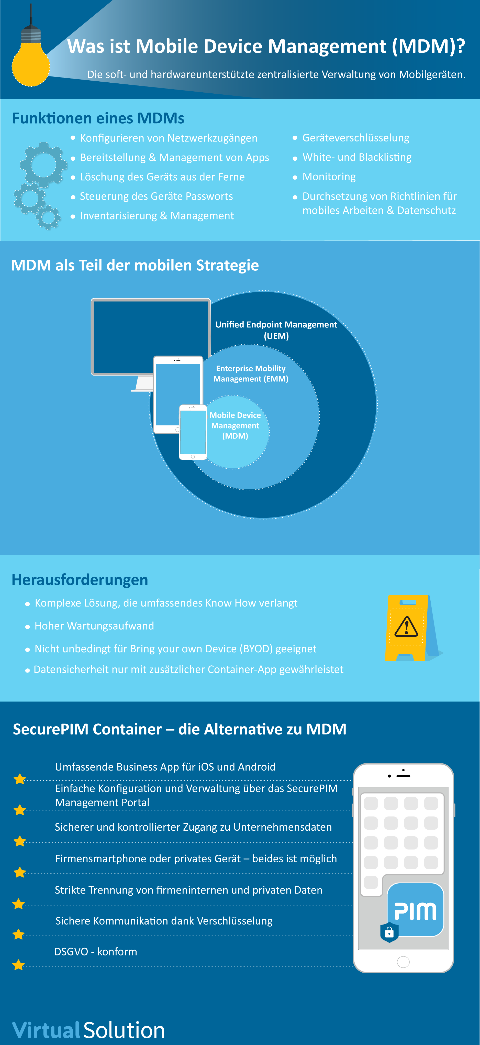 Was Ist Mobile Device Management Mdm Virtual Solution