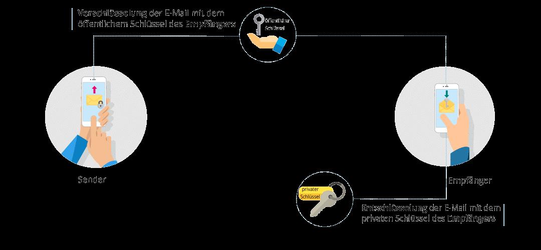 S/MIME: einfache Verschlüsselung von E-Mails