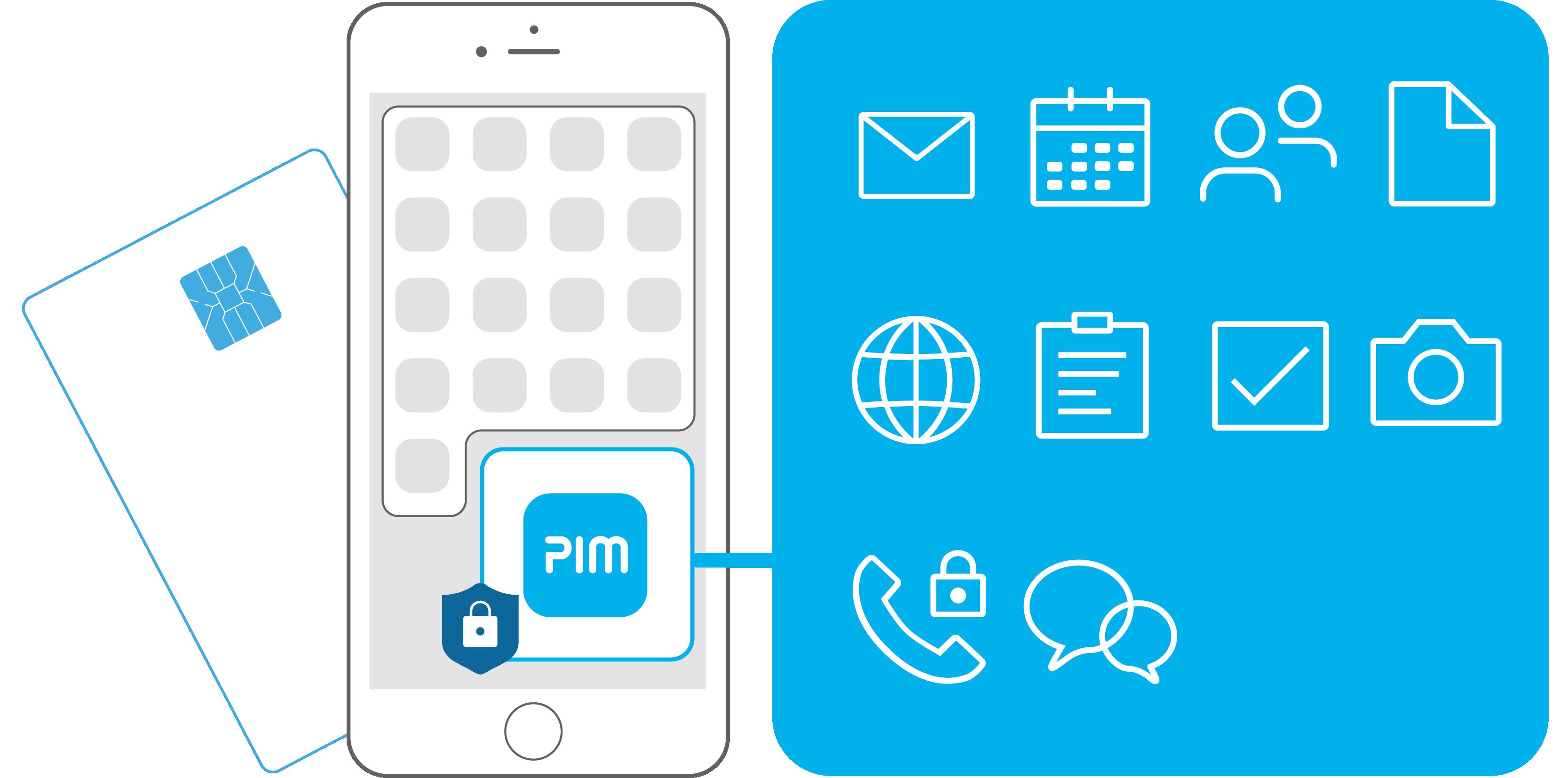SecurePIM Container mit alle Funktionen für sicheres mobiles Arbeiten