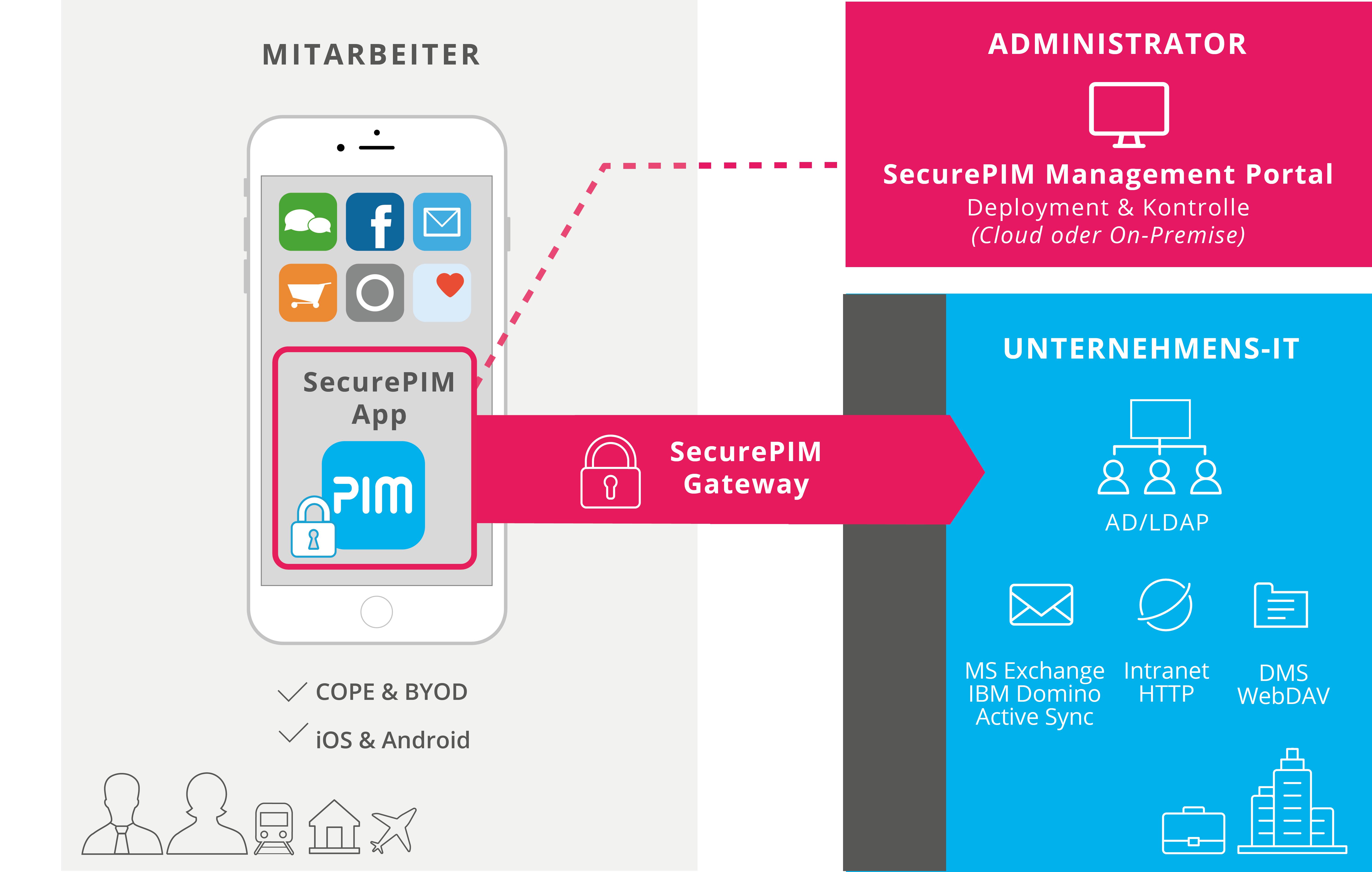 Sichere Verbindung über das SecurePIM Gateway und Verwaltung über das SecurePIM Management Portal
