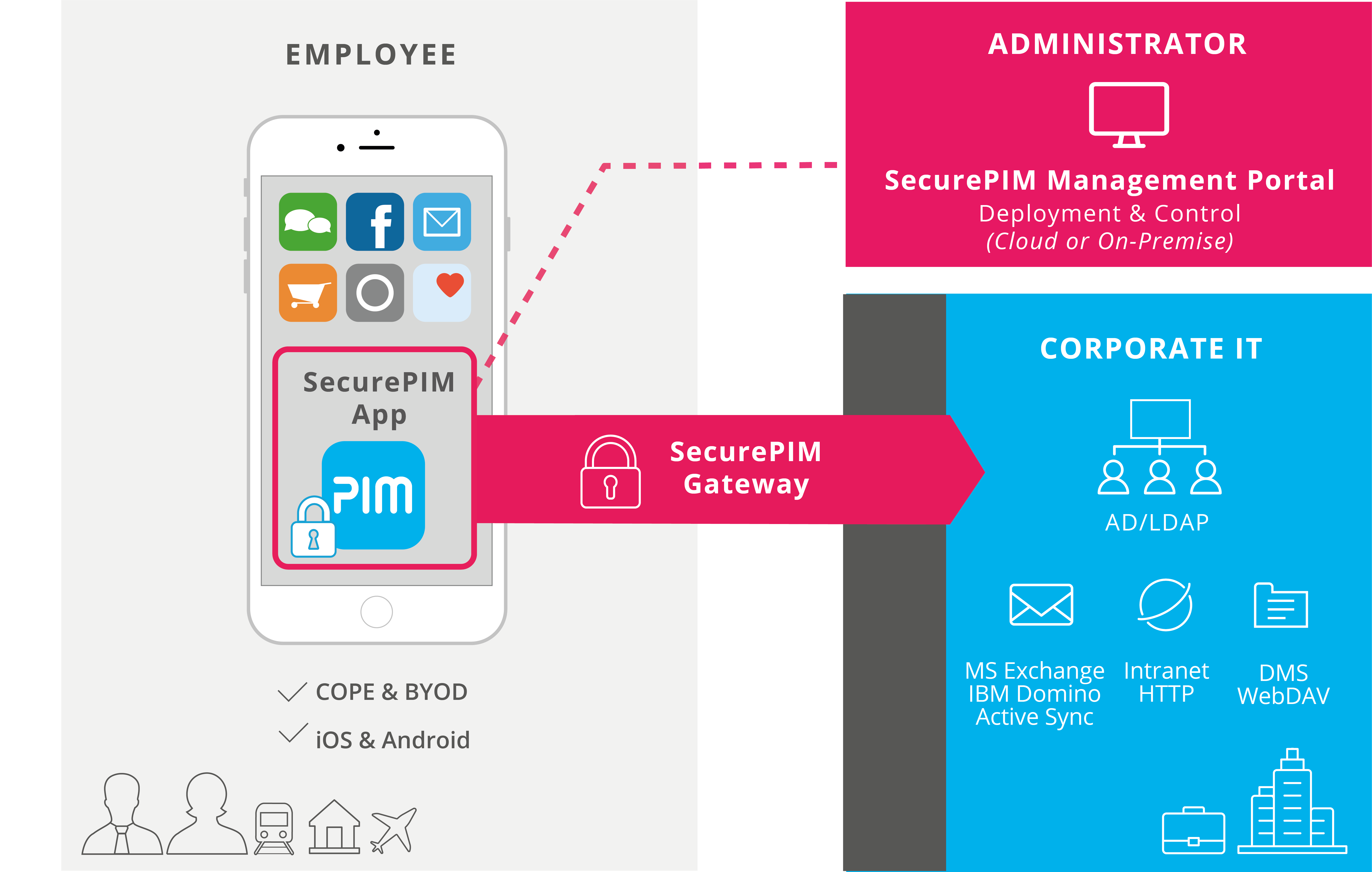 Secure Connection via SecurePIM Gatway and Management via SecurePIM Management Portal