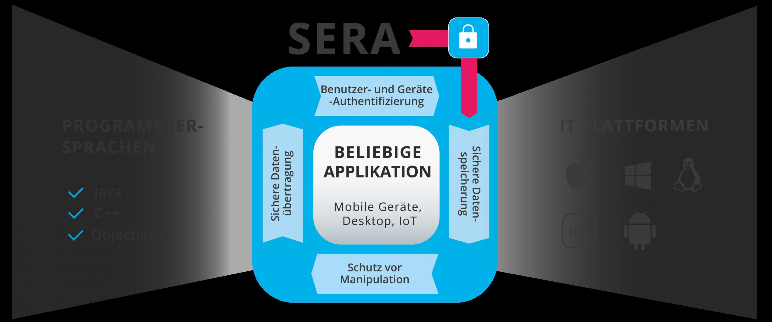 Plattformübergreifendes Security-Framework für sichere Applikationen