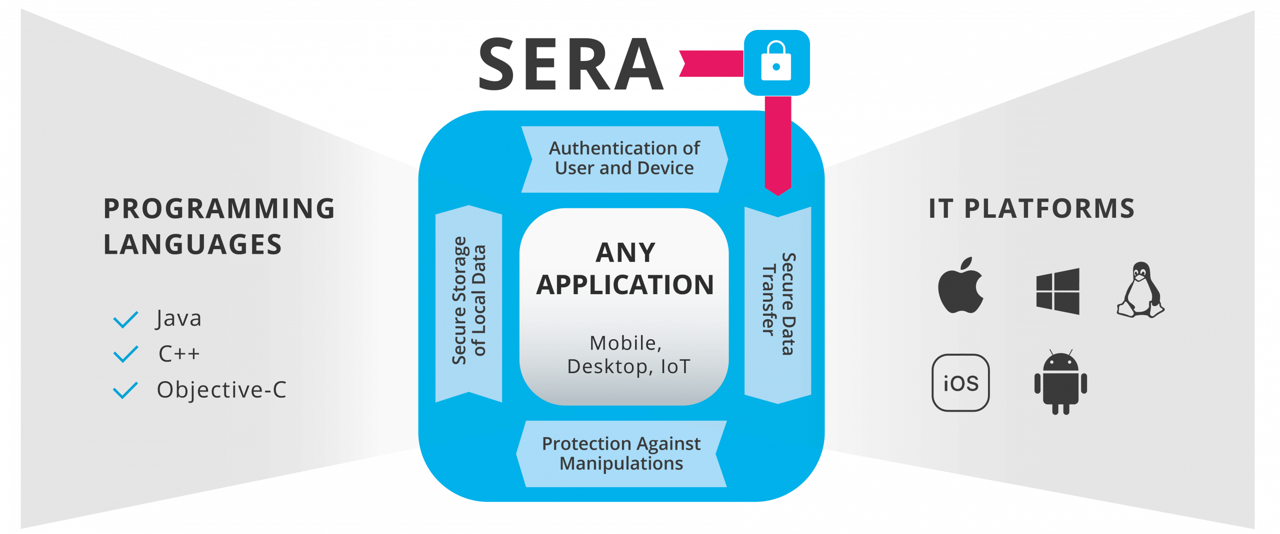 Cross-platform security framework for secure applications