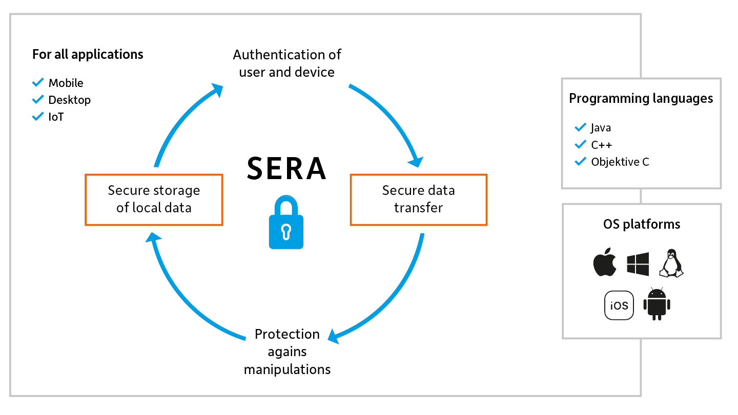 SERA Security Architecture